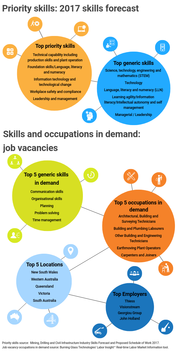 Infographic title: Priority skills: 2017 skills forecast,, Infographic data,, Title: Top priority skills,, technical capability including production skills and plant operation, foundation skills / language, literacy and numeracy, information technology and technological change, workplace safety and compliance, leadership and management,, Title: Top generic skills,, science, technology, engineering and mathematics (stem). Technology, language, literacy and numeracy (LLN), learning agility / information literacy / intellectual autonomy and self-management, managerial / leadership,, Infographic title: Skills and occupations in demand: job vacancies,, Title: Top 5 generic skills in demand,, communication skills, organisational skills, planning, problem solving, time management,, Title: Top 5 occupations in demand,, architectural, building and surveying technicians, building and plumbing laborers, other building and engineering technicians, earthmoving plant operators, carpenters and joiners,, Title: Top 5 locations,, New South Wales, Western Australia, Queensland, Victoria, South Australia,, Title: Top employers,, Thiess, Visionstream, Georgiou Group, John Holland,, Infographic source, Priority skills source: Mining, Drilling and Civil Infrastructure Industry Skills Forecast and Proposed Schedule of Work 2017, Job vacancy occupations in demand source: Burning Glass Technologies' Labor Insight Real Time Labor Market Information tool