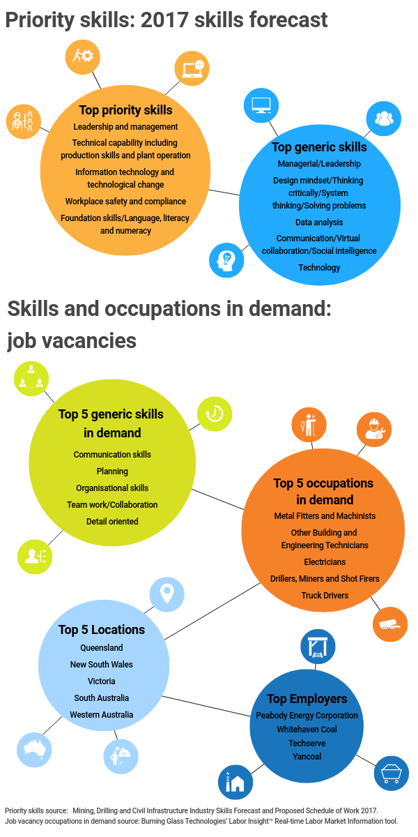 Infographic title: Priority skills: 2017 skills forecast,, Infographic data,, Title: Top priority skills,, leadership and management, technical capability including production skills and plant operation, information technology and technological change, workplace safety and compliance, foundation skills / language, literacy and numeracy,, Title: Top generic skills,, managerial / leadership, design mindset / thinking critically / system thinking / solving problems, data analysis, communication / virtual collaboration / social intelligence, technology,, Infographic title: Skills and occupations in demand: job vacancies,, Title: Top 5 generic skills in demand,, communication skills, planning, organisational skills, team work / collaboration, detail oriented,, Title: Top 5 occupations in demand,, metal fitters and machinists, other building and engineering technicians, electricians, drillers, miners and shot firers, truck drivers,, Title: Top 5 locations,, Queensland, New South Wales, Victoria, South Australia, Western Australia,, Title: Top employers,, Peabody Energy Corporation, Whitehaven Coal, Techserve, Yan coal,, Infographic source, Priority skills source: Mining, Drilling and Civil Infrastructure Industry Skills Forecast and Proposed Schedule of Work 2017, Job vacancy occupations in demand source: Burning Glass Technologies' Labor Insight Real Time Labor Market Information tool