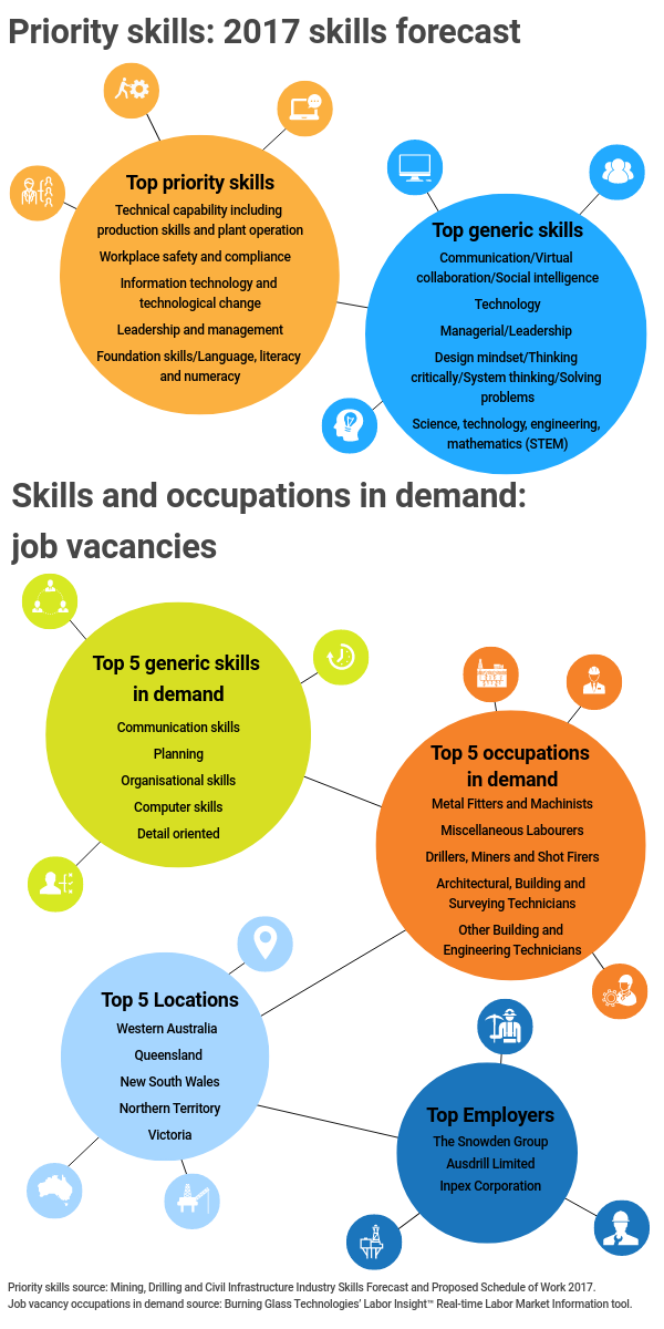 Infographic title: Priority skills: 2017 skills forecast,, Infographic data,, Title: Top priority skills,, technical capability including production skills and plant operation, workplace safety and compliance, information technology and technological change, leadership and management, foundation skills / language literacy and numeracy,, Title: Top generic skills,, communication / virtual collaboration / social intelligence, technology, managerial / leadership, design mindset / thinking critically / system thinking / solving problems, science, technology, engineering and mathematics (stem),, Infographic title: Skills and occupations in demand: job vacancies,, Title: Top 5 generic skills in demand,, communication skills, planning, organisational skills, computer skills, detail oriented,, Title: Top 5 occupations in demand,, metal fitters and machinists, miscellaneous laborers, drillers miners and shot firers, architectural, building and surveying technicians, other building and engineering technicians,, Title: Top 5 locations,, Western Australia, Queensland, New South Wales, Northern Territory, Victoria,, Title: Top employers,,The Snowden Group, Ausdrill Limited, Inpex Corporation,, Priority skills source: Mining, Drilling and Civil Infrastructure Industry Skills Forecast and Proposed Schedule of Work 2017, Job vacancy occupations in demand source: Burning Glass Technologies' Labor Insight Real Time Labor Market Information tool