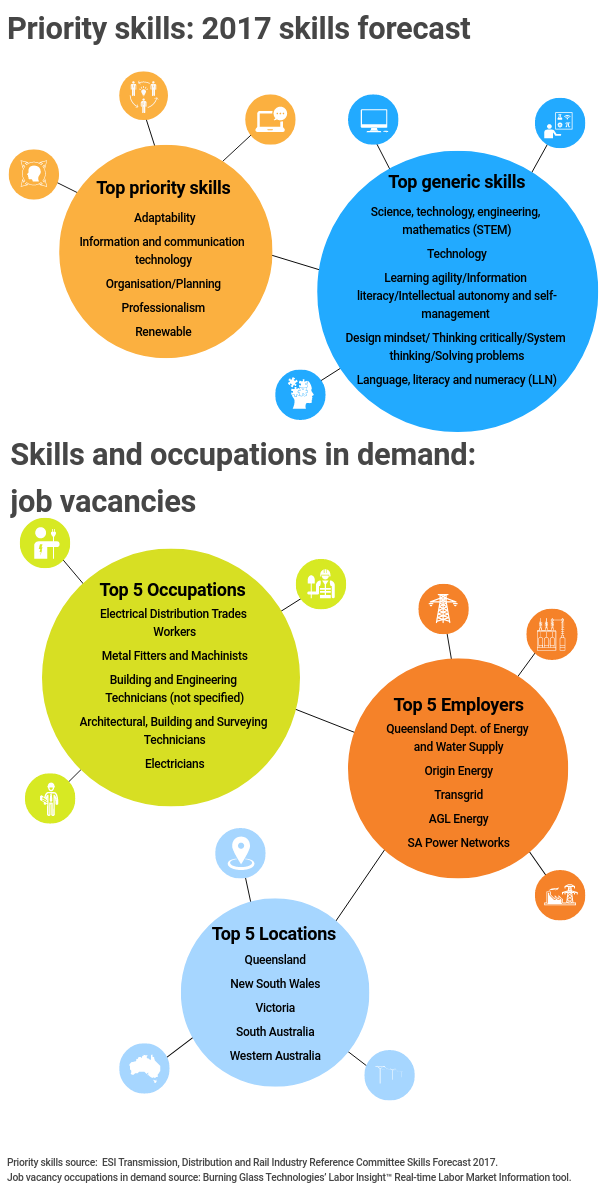 Infographic title: Priority skills: 2017 skills forecast,, Infographic data,, Title: Top priority skills,, adaptability, information  and communication technology, organisation / planning, professionalism, renewable,, Title: Top generic skills,, science, technology, engineering, mathematics, (stem),, technology, learning agility / information literacy / intellectual autonomy and self-management, design mindset / thinking critically / system thinking / solving problems, language literacy and numeracy, (LLN), Infographic title: Skills and occupations in demand: job vacancies,, Title: Top 5 occupations,, electrical distribution trades workers, metal fitters and machinists, building and engineering technicians (not specified), architectural building and surveying technicians, electricians,, Title: Top 5 employers,, Queensland Department of Energy and Water Supply, Origin Energy, Transgrid, AGL Energy, S A Power Networks,, Title: Top 5 locations,, Queensland, New South Wales, Victoria, South Australia, Western Australia, Infographic source, Priority skills source: ESI Transmission Distribution and Rail Industry Reference Committee Skills Forecast 2017, Job vacancy occupations in demand source: Burning Glass Technologies' Labor Insight ,Real Time Labor Market Information tool
