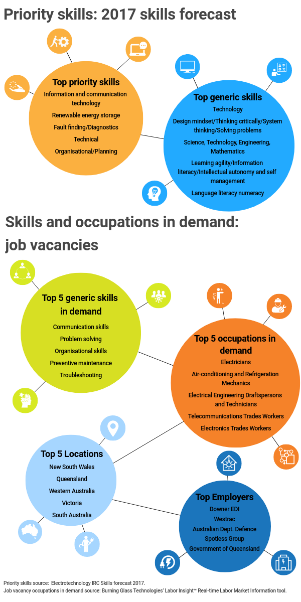 Priority skills infographic,, Infographic title: Priority skills: 2017 skills forecast,, Infographic data,,  Title: Top priority skills,, information and communication technology, renewable energy storage, fault finding /diagnostics, technical, organisational /planning,, Title: Top generic skills,, Technology,, Design mindset/Thinking critically/System thinking/Solving problems,, Science, Technology, Engineering, Mathematics (STEM),, Learning agility/Information literacy/Intellectual autonomy and self-management,, Language, Literacy and Numeracy (LLN),, Infographic title: Skills and occupations in demand: job vacancies,, Title: Top generic skills in demand,, Communication Skills, Problem Solving, Organisational Skills, Preventive Maintenance, Troubleshooting,, Title: Top 5 occupations in demand,, Electricians, Airconditioning and Refrigeration Mechanics, Electrical Engineering Draftspersons and Technicians, Telecommunications Trades Workers, Electronics Trades Workers,, Title: Top 5 locations,, New South Wales, Queensland, Western Australia, Victoria, South Australia,, Title: Top employers,, DOWNER EDI, WESTRAC, AUSTRALIAN DEPARTMENT OF DEFENCE, SPOTLESS GROUP, GOVERNMENT OF QUEENSLAND,, Infographic source, Priority skills source: Electrotechnology IRC Skills Forecast 2017, Job vacancy occupations in demand source: Burning Glass Technologies' Labor Insight Real Time Labor Market Information tool.