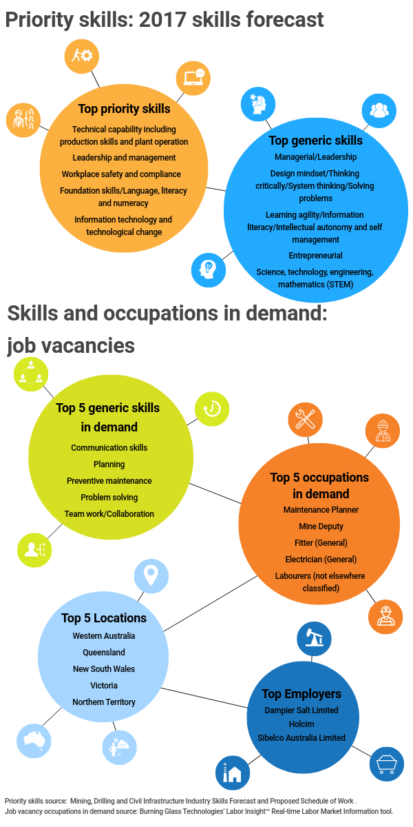 Infographic title: Priority skills: 2017 skills forecast,, Infographic data,, Title: Top priority skills,, technical capability including production skills and plant operation, leadership and management, workplace safety and compliance, foundation skills / language literacy and numeracy, information technology and technological change,, Title: Top generic skills,, managerial / leadership, design mindset / thinking critically / system thinking / solving problems, learning agility / information literacy / intellectual autonomy and self-management, entrepreneurial, science, technology, engineering and mathematics (stem),, Infographic title: Skills and occupations in demand: job vacancies,, Title: Top 5 generic skills in demand,, communication skills, planning, preventive maintenance, problem solving, team work / collaboration,, Title: Top 5 occupations in demand,, maintenance planner, mine deputy, fitter (general), electrician (general), labourers (not elsewhere classified),, Title: Top 5 locations,, Western Australia, Queensland, New South Wales, Victoria, Northern Territory,, Title: Top employers,, Dampier Salt Limited, Holcim, Sibel co Australia Limited,, Priority skills source: Mining, Drilling and Civil Infrastructure Industry Skills Forecast and Proposed Schedule of Work, Job vacancy occupations in demand source: Burning Glass Technologies' Labor Insight Real Time Labor Market Information tool