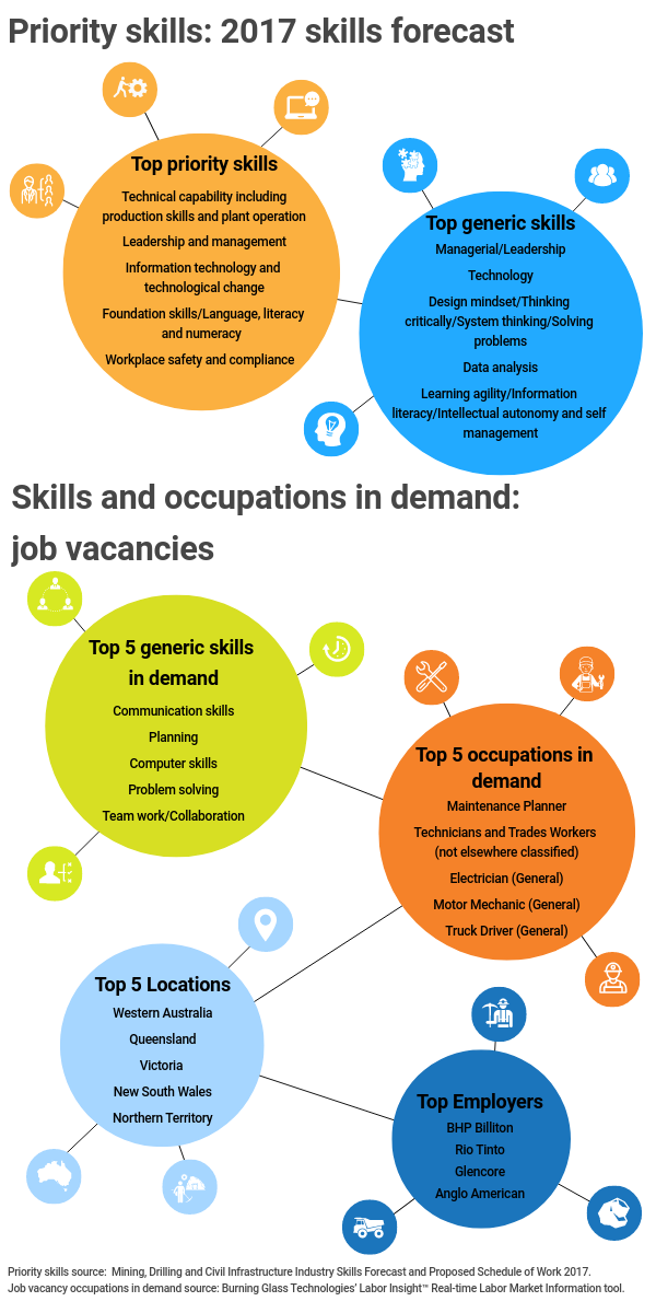 Infographic title: Priority skills: 2017 skills forecast,, Infographic data,, Title: Top priority skills,, technical capability including production skills and plant operation, leadership and management, information technology and technological change, foundation skills / language literacy and numeracy, workplace safety and compliance,, Title: Top generic skills,, managerial / leadership, technology, design mindset / thinking critically / system thinking / solving problems, data analysis, learning agility / information literacy / intellectual autonomy and self-management,, Infographic title: Skills and occupations in demand: job vacancies,, Title: Top 5 generic skills in demand,, communication skills, planning, computer skills, problem solving, team work / collaboration,, Title: Top 5 occupations in demand,, maintenance planner, technicians and trade workers (not elsewhere classified), electricians (general), motor mechanic (general), truck driver (general),, Title: Top 5 locations,, Western Australia, Queensland, Victoria, New South Wales, Northern Territory,, Title: Top employers,, B H P Billiton, Rio Tinto, Glencore, Anglo American,, Infographic source, Priority skills source: Mining, Drilling and Civil Infrastructure Industry Skills Forecast and Proposed Schedule of Work 2017, Job vacancy occupations in demand source: Burning Glass Technologies' Labor Insight Real Time Labor Market Information tool