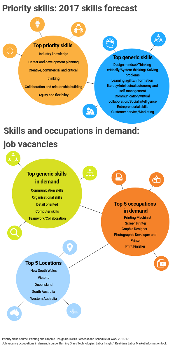 Infographic title: Priority skills: 2017 skills forecast,, Infographic data,, Title: Top priority skills,, industry knowledge, career and development planning, creative commercial and critical thinking, collaboration and relationship building, agility and flexibility,, Title: Top generic skills,, design mindset / thinking critically / system thinking / solving problems, learning agility / information literacy / intellectual autonomy and self-management, communication / virtual collaboration / social intelligence, entrepreneurial skills, customer service / marketing,, Infographic title: Skills and occupations in demand: job vacancies,, Title: Top generic skills in demand,, communication skills, organisational skills, detail oriented, computer skills, teamwork / collaboration,, Title: Top 5 occupations in demand,, printing machinist, screen printer, graphic designer, photographic developer and printer, print finisher,, Title: Top 5 locations,, New South Wales, Victoria, Queensland, South Australia, Western Australia,, Infographic source, Priority skills source: Printing and graphic design  IRC Skills Forecast and Schedule of Work 2016-17, Job vacancy occupations in demand source: Burning Glass Technologies' Labor Insight Real Time Labor Market Information tool