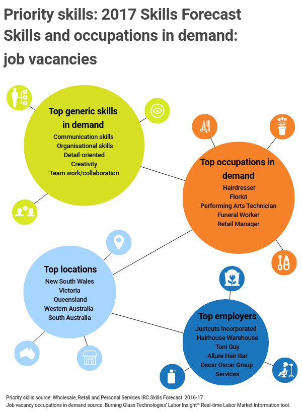 Infographic title: Priority skills: 2017 skills forecast,,<br />