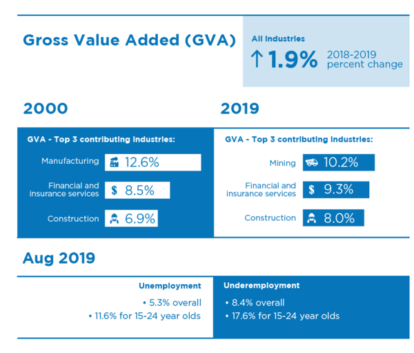 Gross Value Added (GVA) for all industries had an increase of 2.8 percent from 2017 to 2018. In 2000, GVA for the top 3 contributing industries was manufacturing at 12.6 percent, financial and insurance services at 8.5 percent and construction at 6.9 percent. In 2018, GVA for the top 3 contributing industries was financial and insurance services at 9.5 percent, mining at 8.8 percent and construction at 8.1 percent. In May 2018, the unemployment rate was 5.3 percent overall and 11.0 percent for 15 to 24 year olds.   In May 2018, the underemployment rate was 8.3 percent overall and 17.5 percent for 15 to 24 year olds.
