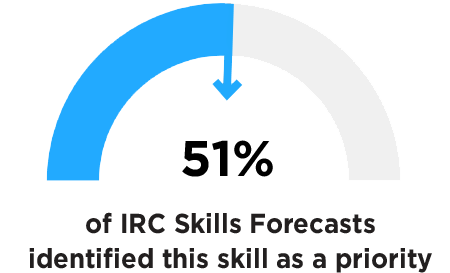 51% of IRC Skills Forecasts identified this skill as a priority.