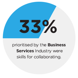 33% prioritised by the Business Services Industry were skills for collaborating.