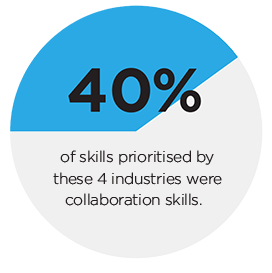 40% of priority skills in the Skills Forecasts, for the following industries, were skills for collaborating.