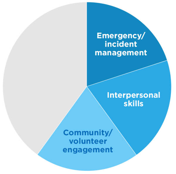 Emergency/incident management, Interpersonal skills and Community/volunteer engagement