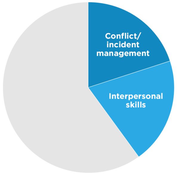Conflict/incident management and Interpersonal skills