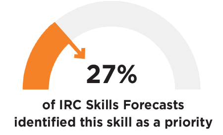 27% of IRC Skills Forecasts identified this skill as a priority
