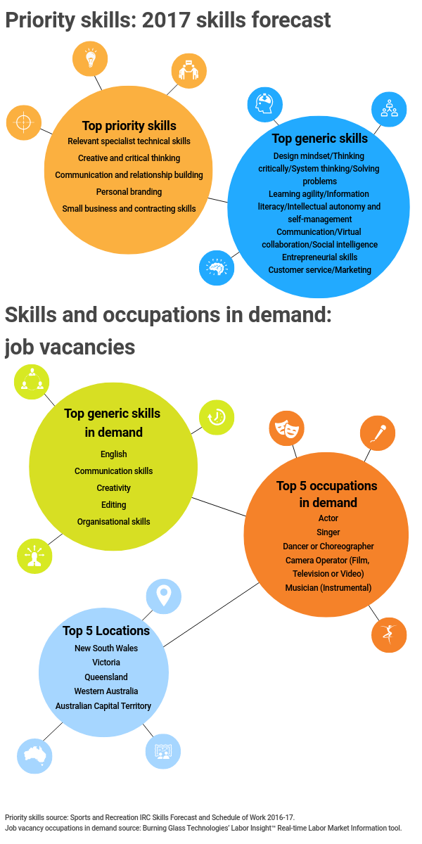 Superb Infographic Title: Priority Skills: 2017 Skills Forecast, Infographic  Data:,, Title