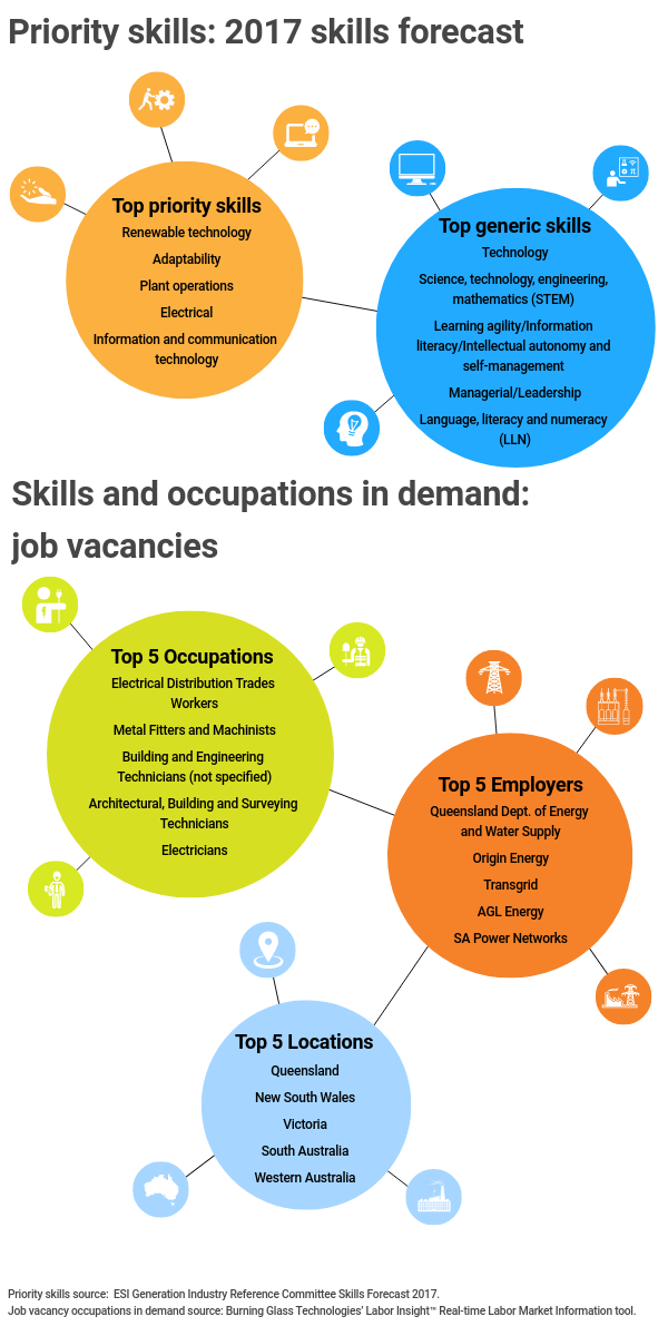 Infographic title: Priority skills: 2017 skills forecast,, Infographic data,, Title: Top priority skills,, renewable technology, adaptability, plant operations, electrical information and communication technology,, Title: Top generic skills,, technology, science technology engineering mathematics (stem), learning agility / information literacy / intellectual autonomy and self-management, managerial / leadership, language literacy and numeracy (LLN), Infographic title: Skills and occupations in demand: job vacancies,, Title: Top 5 occupations,, electrical distribution trades workers, metal fitters and machinists, building and engineering technicians (not specified), architectural building and surveying technicians, electricians,, Title: Top 5 employers,, Queensland Department of Energy and Water Supply, Origin Energy, Transgrid, AGL Energy, S A Power Networks,, Title: Top 5 locations,, Queensland, New South Wales, Victoria, South Australia, Western Australia, Infographic source, Priority skills source: ESI generation Industry Reference Committee  Skills Forecast 2017, Job vacancy occupations in demand source: Burning Glass Technologies' Labor Insight ,Real Time Labor Market Information tool