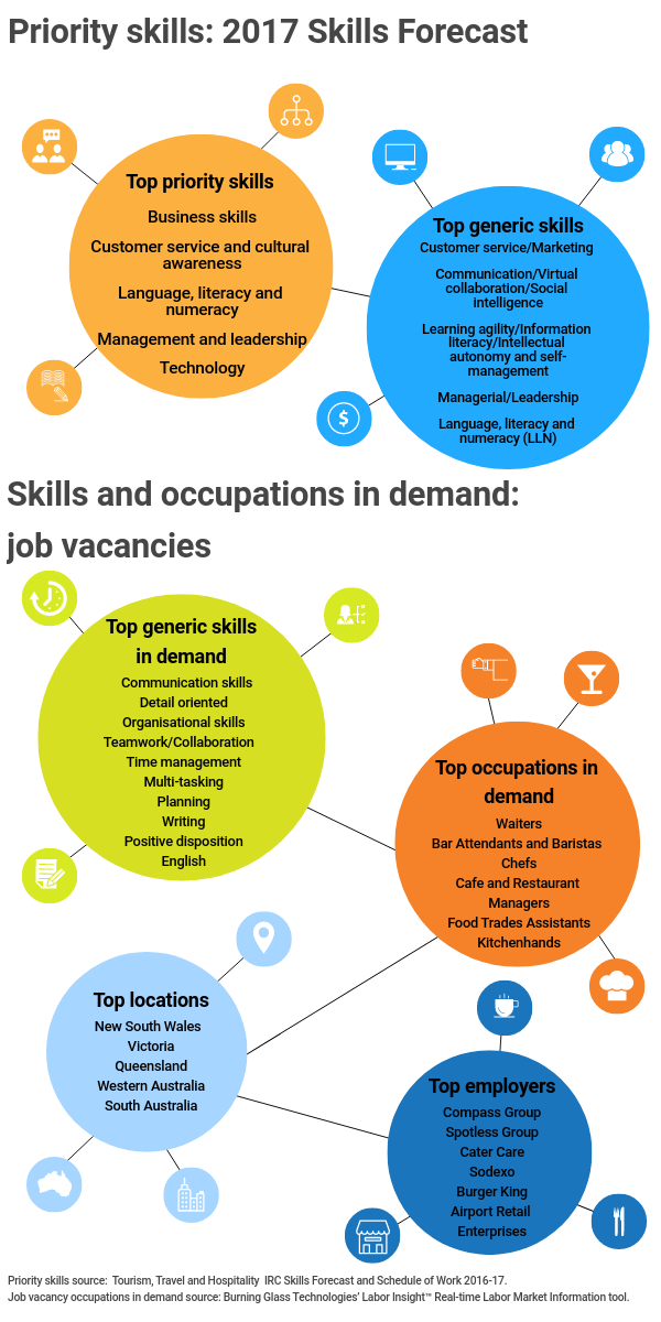 Infographic Title: Priority Skills: 2017 Skills Forecast,Infographic  Data,Title: Top