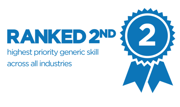 Ranked fourth highest priority generic skill across all industries