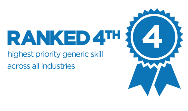 Ranked third highest priority generic skill across all industries